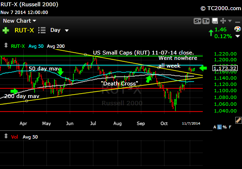 rut-small-cap-russell-2000-index-market-timing-chart-2014-11-07-close