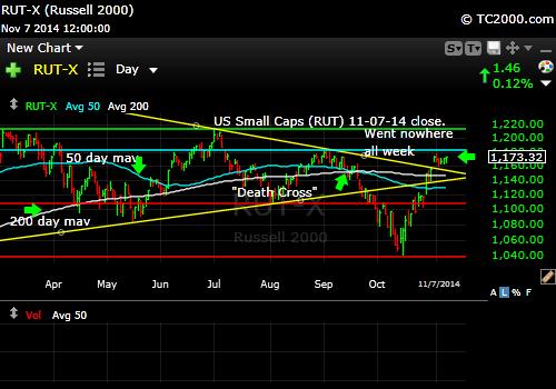 rut-small-cap-russell-2000-index-market-timing-chart-2014-11-07-close