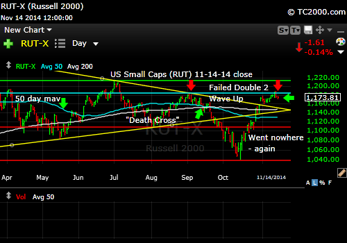 rut-small-cap-russell-2000-index-market-timing-chart-2014-11-14-close