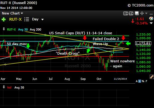 rut-small-cap-russell-2000-index-market-timing-chart-2014-11-14-close