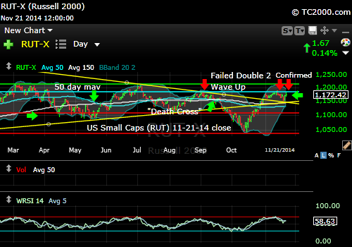 rut-small-cap-russell-2000-index-market-timing-chart-2014-11-21-close