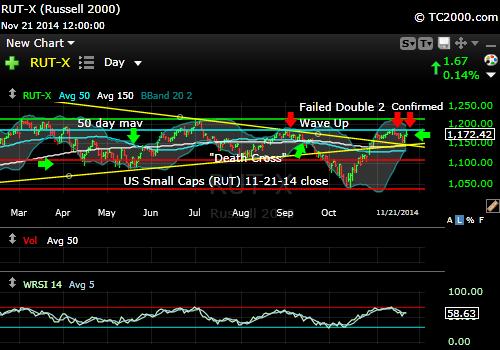 rut-small-cap-russell-2000-index-market-timing-chart-2014-11-21-close