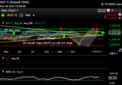 rut-small-cap-russell-2000-index-market-timing-chart-2014-11-28-close