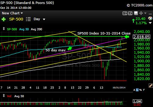 sp500-index-market-timing-chart-2014-10-31-close