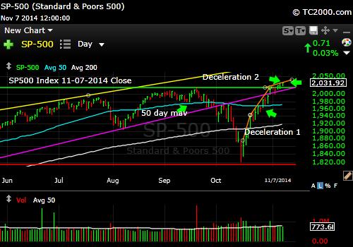 sp500-index-market-timing-chart-2014-11-07-close