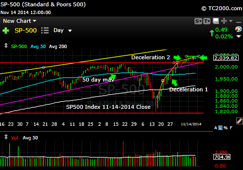sp500-index-market-timing-chart-2014-11-14-close