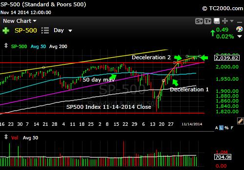 sp500-index-market-timing-chart-2014-11-14-close