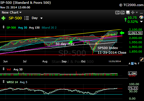 sp500-index-market-timing-chart-2014-11-21-close