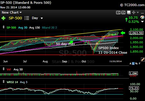 sp500-index-market-timing-chart-2014-11-21-close