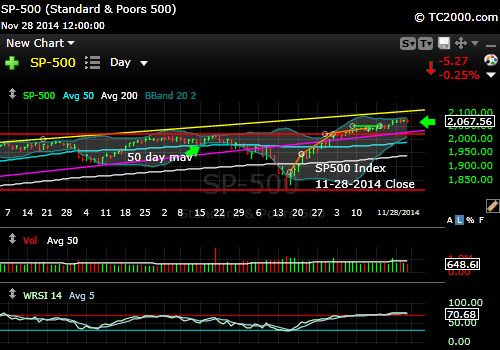 sp500-index-market-timing-chart-2014-11-28-close