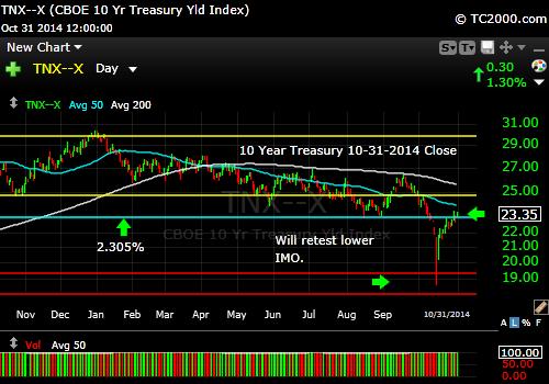 tnx-10-year-treasury-note-market-timing-chart-2014-10-31-close