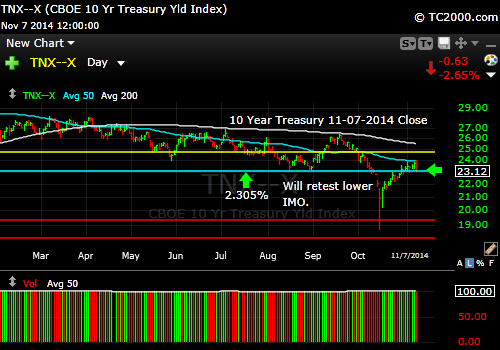 tnx-10-year-treasury-note-market-timing-chart-2014-11-07-close