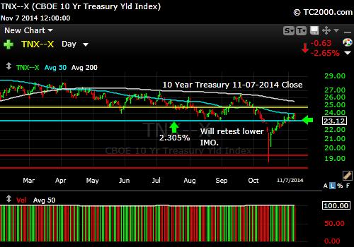 tnx-10-year-treasury-note-market-timing-chart-2014-11-07-close