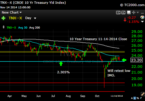 tnx-10-year-treasury-note-market-timing-chart-2014-11-14-close
