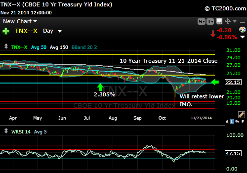 tnx-10-year-treasury-note-market-timing-chart-2014-11-21-close