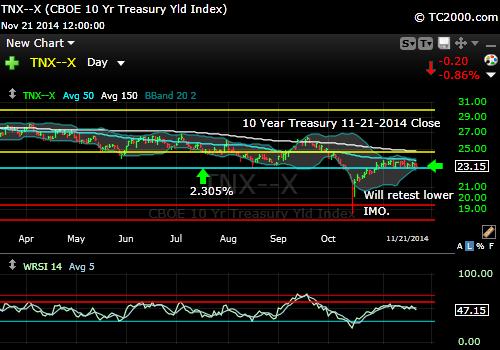 tnx-10-year-treasury-note-market-timing-chart-2014-11-21-close
