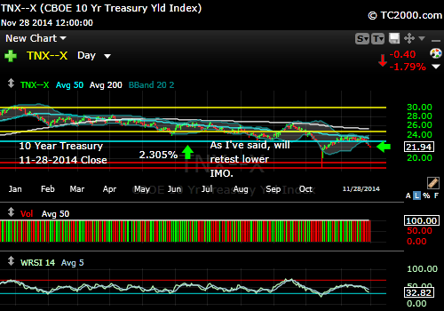 tnx-10-year-treasury-note-market-timing-chart-2014-11-28-close