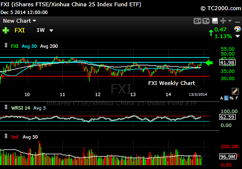fxi-market-timing-chart-weekly-2014-12-05-close