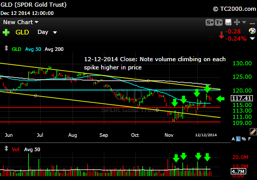 gld-gold-etf-market-timing-chart-2014-12-12-close
