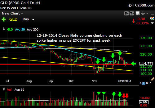 gld-gold-etf-market-timing-chart-2014-12-19-close