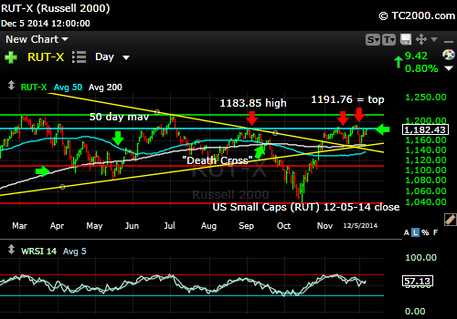 rut-small-cap-russell-2000-index-market-timing-chart-2014-12-05-close
