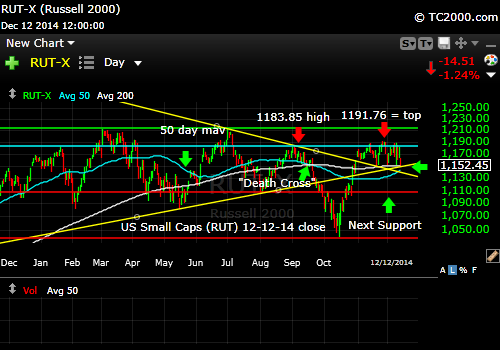 rut-small-cap-russell-2000-index-market-timing-chart-2014-12-12-close