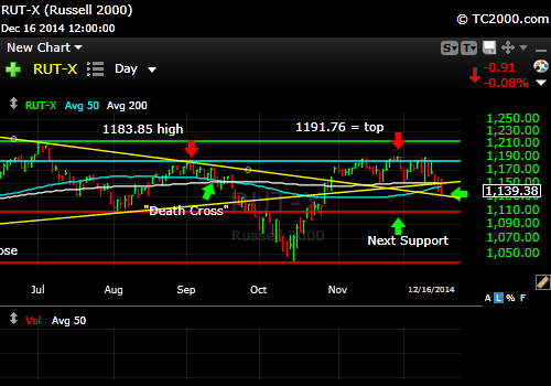 rut-small-cap-russell-2000-index-market-timing-chart-2014-12-16-close