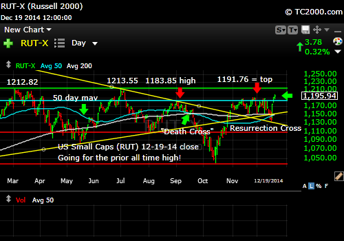 rut-small-cap-russell-2000-index-market-timing-chart-2014-12-19-close