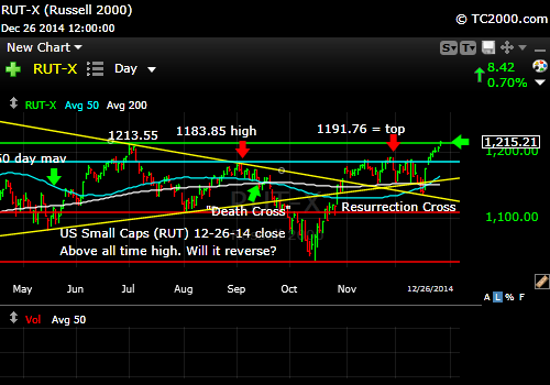 rut-small-cap-russell-2000-index-market-timing-chart-2014-12-26-close
