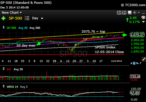 sp500-index-market-timing-chart-2014-12-05-close