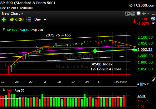 sp500-index-market-timing-chart-2014-12-12-close