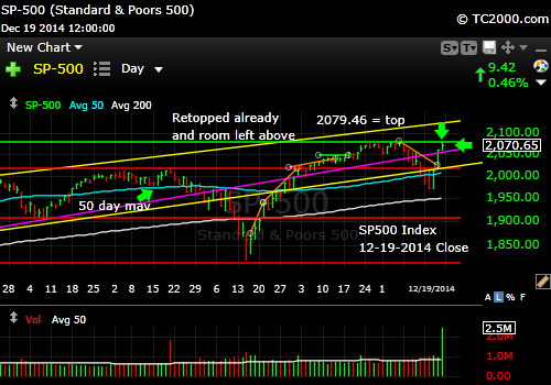 sp500-index-market-timing-chart-2014-12-19-close