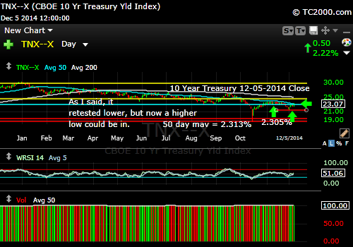tnx-10-year-treasury-note-market-timing-chart-2014-12-05-close