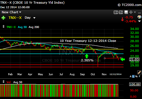 tnx-10-year-treasury-note-market-timing-chart-2014-12-12-close