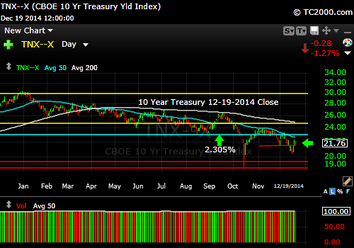 tnx-10-year-treasury-note-market-timing-chart-2014-12-19-close