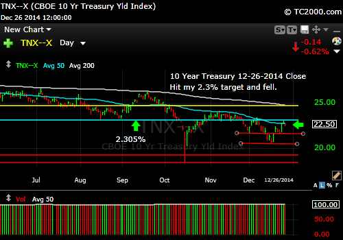 tnx-10-year-treasury-note-market-timing-chart-2014-12-26-close