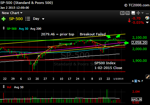 sp500-index-market-timing-chart-2014-01-02-close