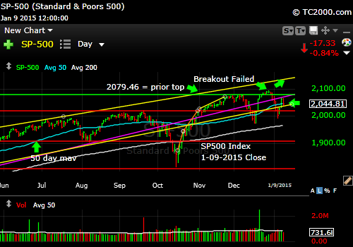 sp500-index-market-timing-chart-2014-01-09-close