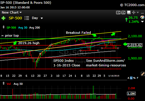 sp500-index-market-timing-chart-2014-01-16-close