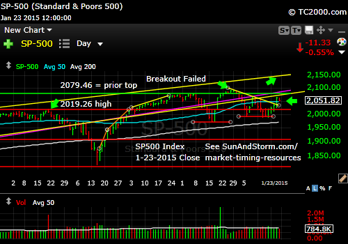 sp500-index-market-timing-chart-2014-01-23-close