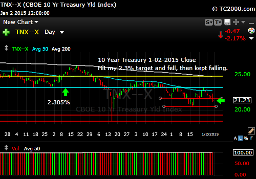tnx-10-year-treasury-note-market-timing-chart-2015-01-02-close
