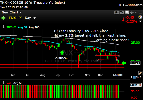 tnx-10-year-treasury-note-market-timing-chart-2015-01-09-close