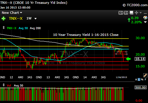 tnx-10-year-treasury-note-market-timing-chart-2015-01-16-close