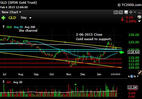 gld-gold-etf-market-timing-chart-2015-02-06-close