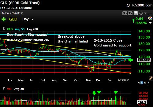 gld-gold-etf-market-timing-chart-2015-02-13-close
