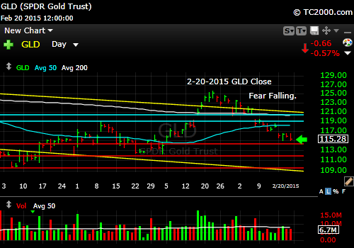 gld-gold-etf-market-timing-chart-2015-02-20-close