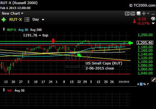 rut-small-cap-russell-2000-index-market-timing-chart-2015-02-06-close