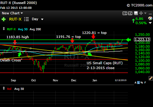 rut-small-cap-russell-2000-index-market-timing-chart-2015-02-13-close