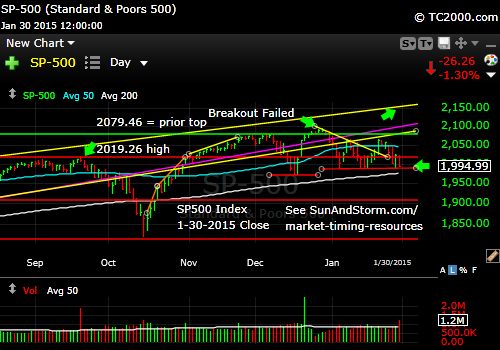 sp500-index-market-timing-chart-2014-01-30-close