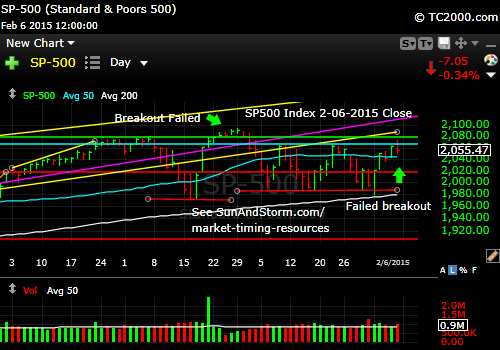 sp500-index-market-timing-chart-2014-02-06-close